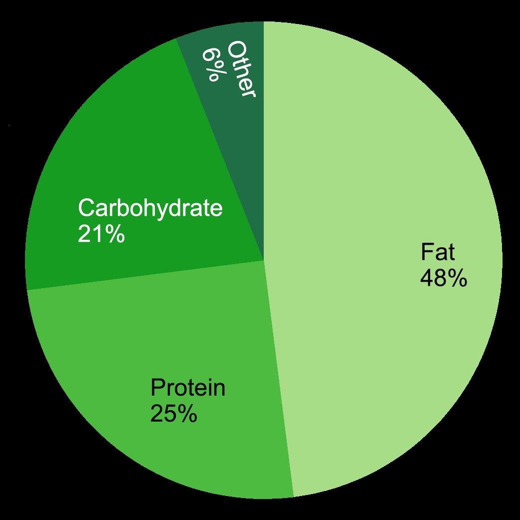 Nutrient breakdown of a peanut